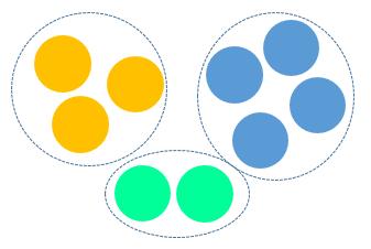 Figura 7: Ejemplo de clustering.