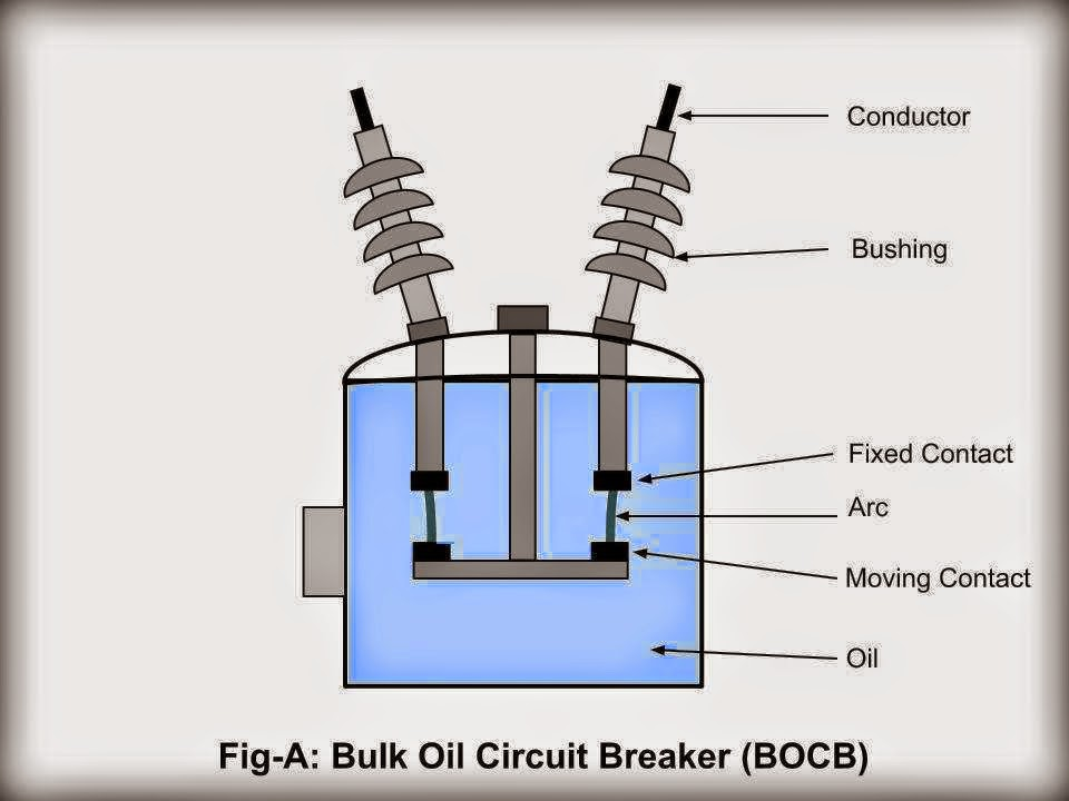 Bulk Oil Circuit Breaker Bocb Electrical Engineering Pics