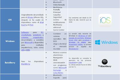 Cuadro Comparativo De Sistemas Operativos Pdf