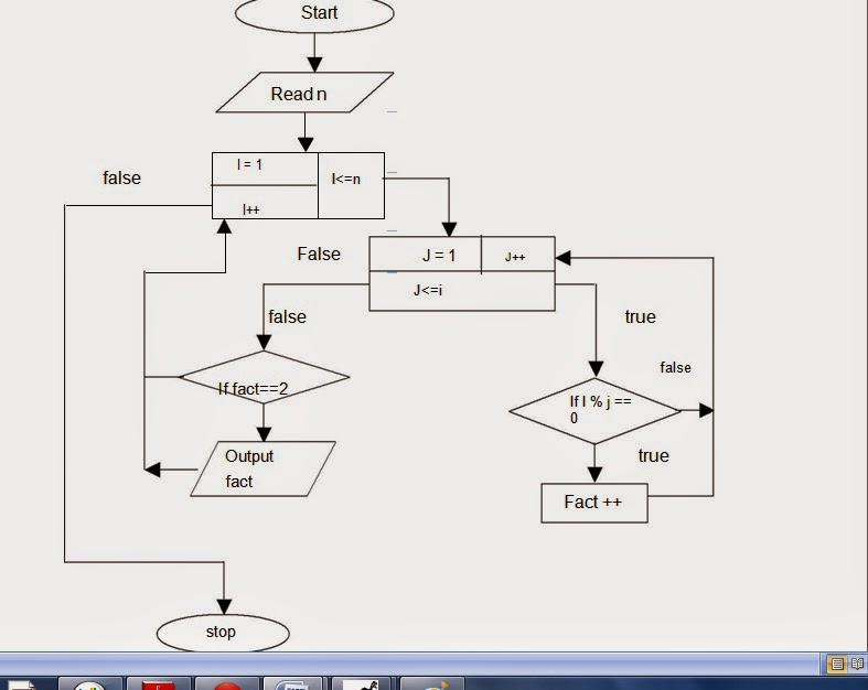 Let Us See C language flow chart for To print a prime numbers up - prime number chart