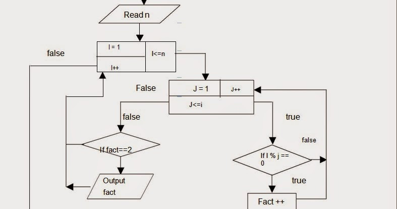 Let Us See C language: flow chart for To print a prime