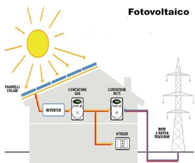 Impianto Fotovoltaico (senza accumulo)