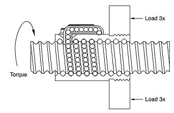 Mechanical Engineering Library: ULIR PENGGERAK ( POWER SCREW )