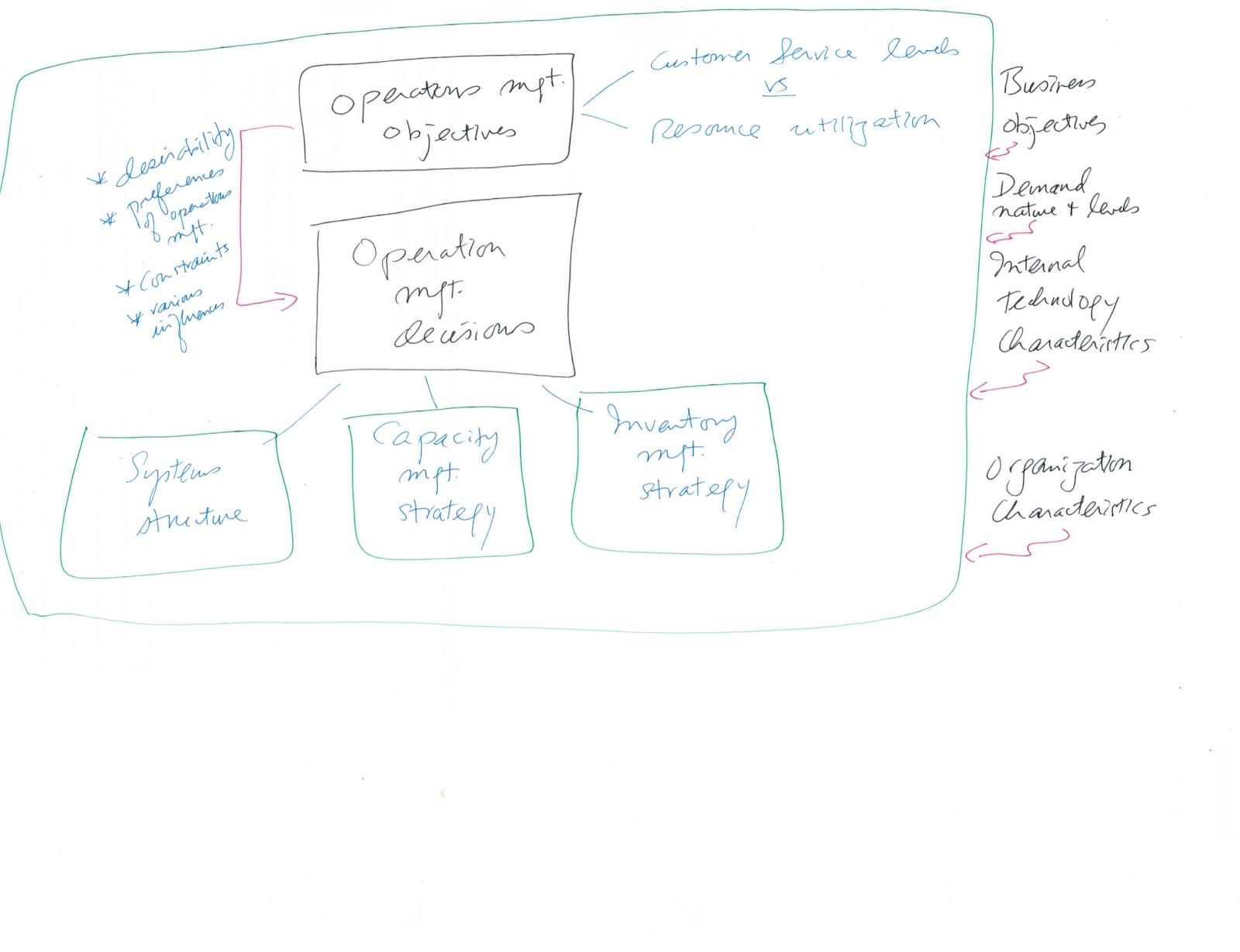Joseph KK Ho e-resources: Operations Management framework
