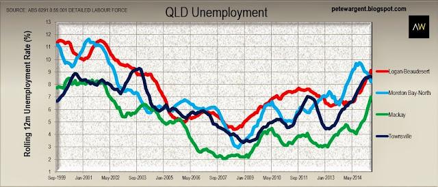 QLD unemployment