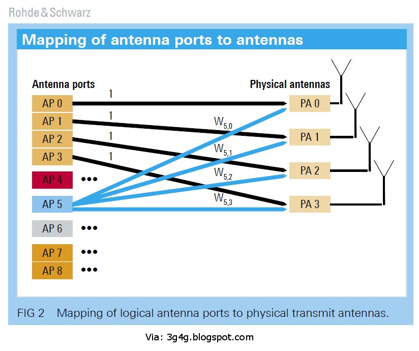 The 3G4G Blog: LTE 'Antenna Ports' and their Physical mapping
