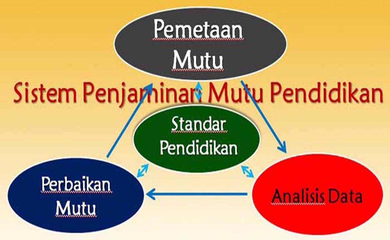 Sistem Penjaminan Mutu Pendidikan