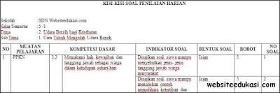 Kisi-kisi PH/UH Kelas 5 Tema 2 Kurikulum 2013 Terbaru