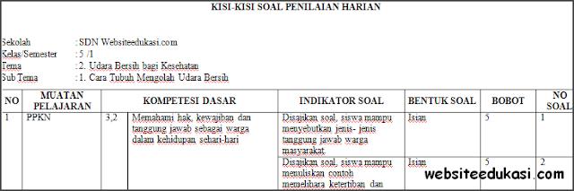 Kisi-kisi PH / UH Kelas 5 Tema 2 Kurikulum 2013 Terbaru
