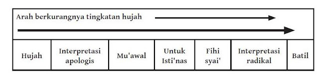 Spektrum Dalil