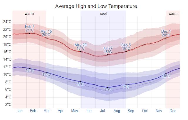 Clima e temperatura em Viña del Mar