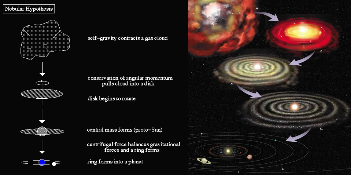 of our solar system formation theories - photo #1