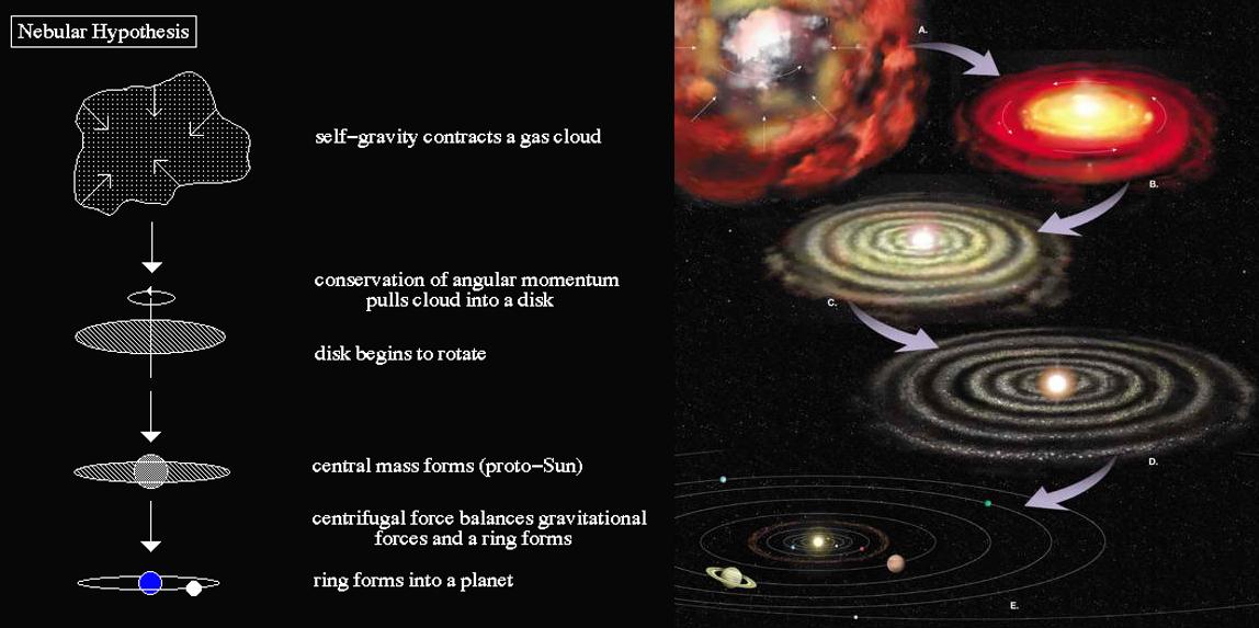 stage of solar nebula - photo #2