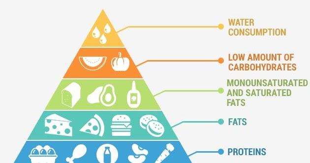 Ketogenic Diet Hummus   KetogenicDietPDF.Com