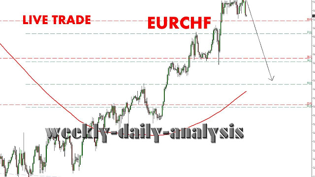 http://www.weekly-daily-analysis.co/2019/04/technical-analysis-chfjpy-9-12-april.html
