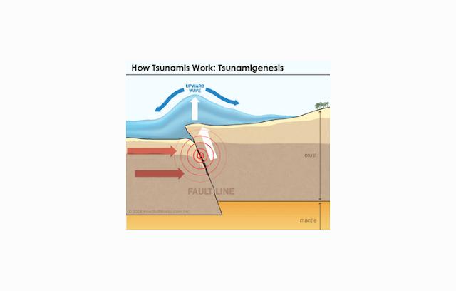Tsunami karena Gempa Bawah Laut