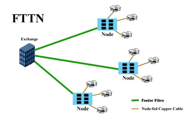 diagram FTTN