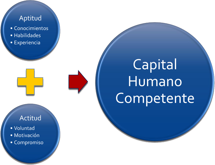 Gestión Del Capital Humano Abril 2013