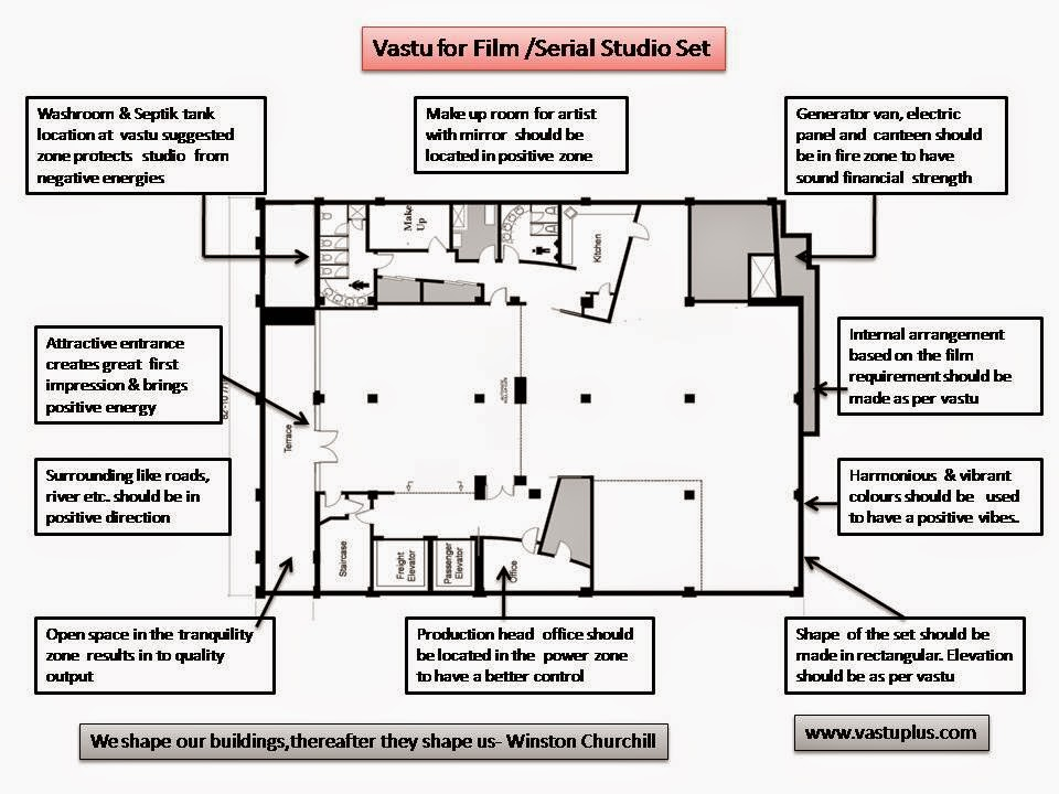 Vastu shastra for films t v serials studio set vastu shastra Kitchen design tips as per vastu