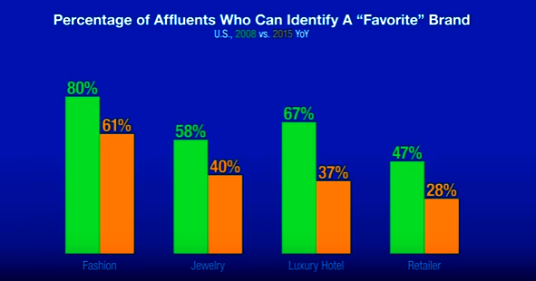 "2008-2015 chart of percentage of affluents who can identify a ""favorite"" brand"