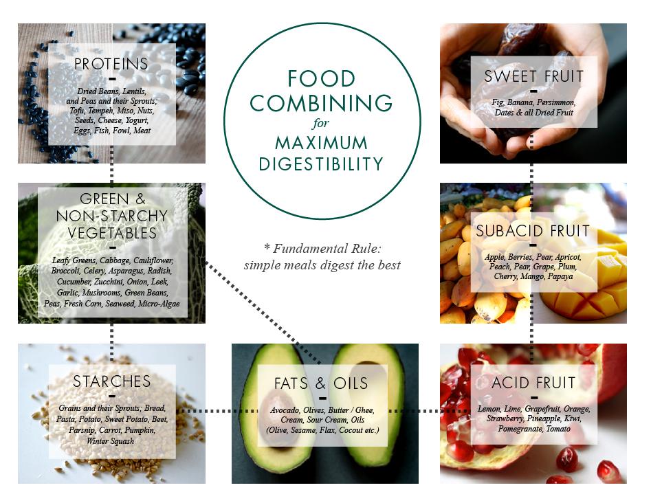 What Is Food Combining Diet