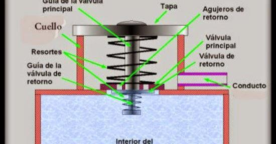 Mecánica de autos: Cual es la función de la tapa de el radiador