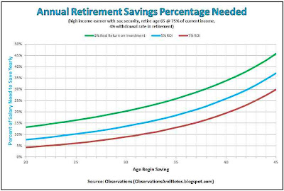 Retirement planning: what percent of salary should I save yearly (higher income w social security)