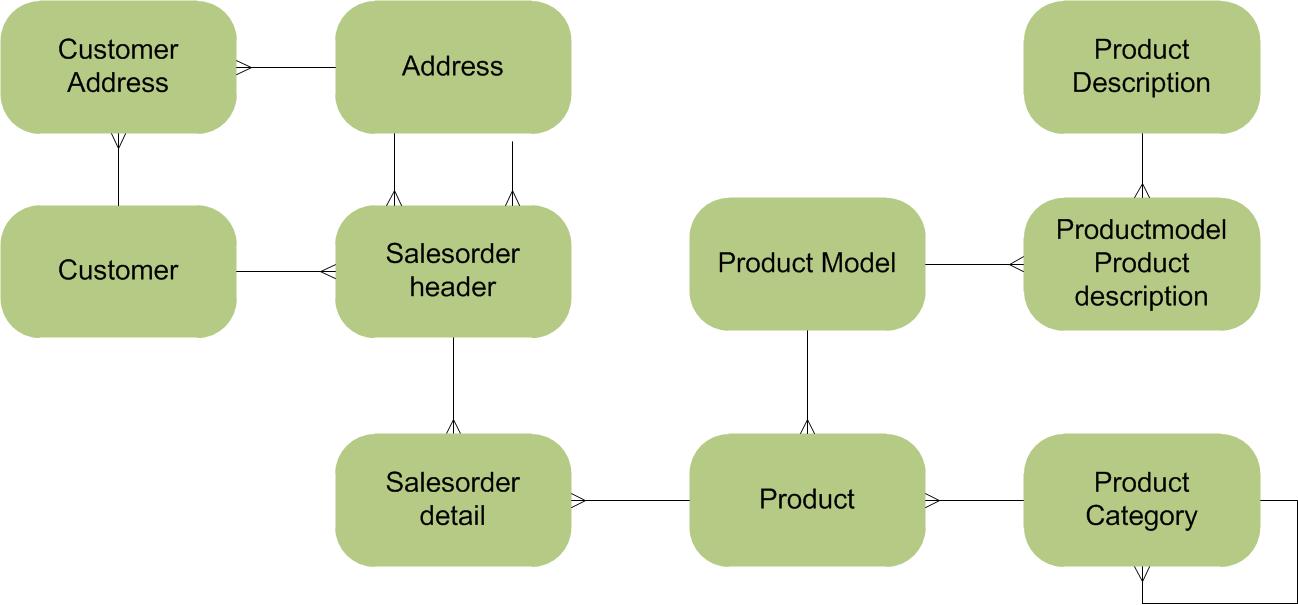 adventureworks 2012 diagram rheem thermostat wiring bi future blog: four different datamodeling methods