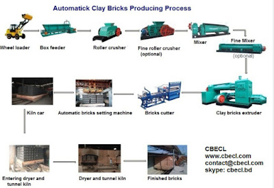 project profile of auto bricks production plant