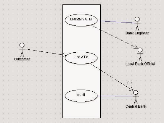 Use case diagram , state chart diagram of ATM machine