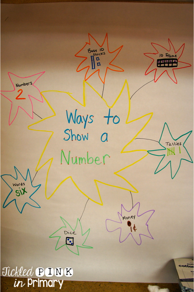 Number Sense How To Represent Numbers Tickled Pink In Primary