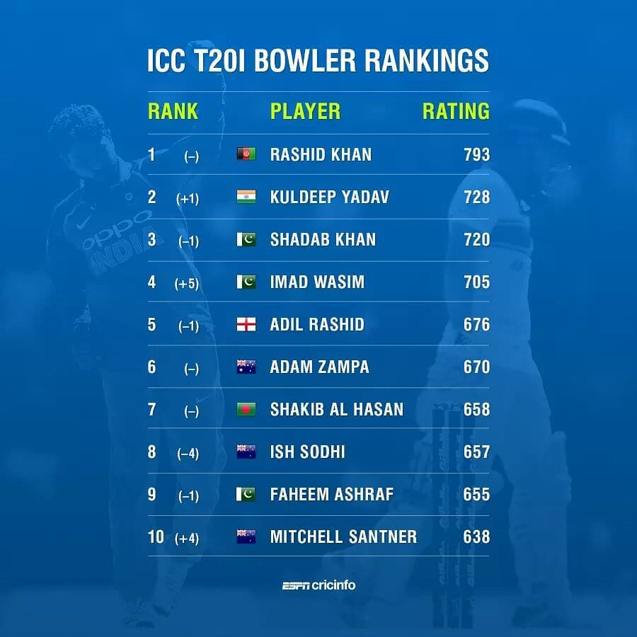 ICC T20 Bowler Rankings 2021   ICC Player Rankings for T20 Bowlers 2021