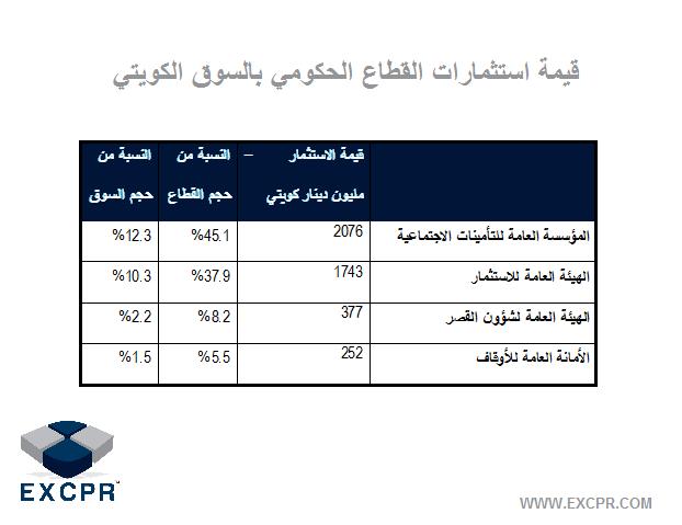 Excpr كبار المستثمرين في بورصة الكويت للأوراق المالية