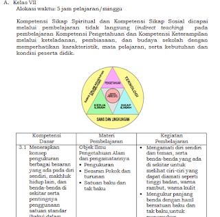 Silabus Kurikulum 2013 SMP/MTs Revisi Tahun 2016 Update Terbaru