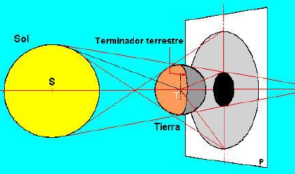 Geometría de un eclipse de Luna