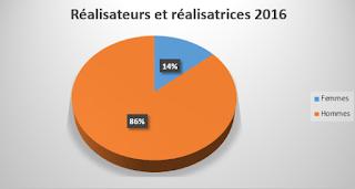 répartition des réalisateurs et des réalisatrices des films 2016