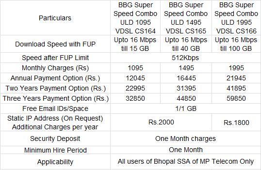 BSNL Bhopal Broadband Plans 16Mbps Speed