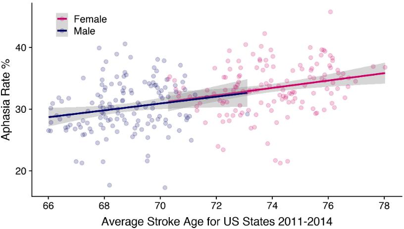 図:失語症年齢の男女の差