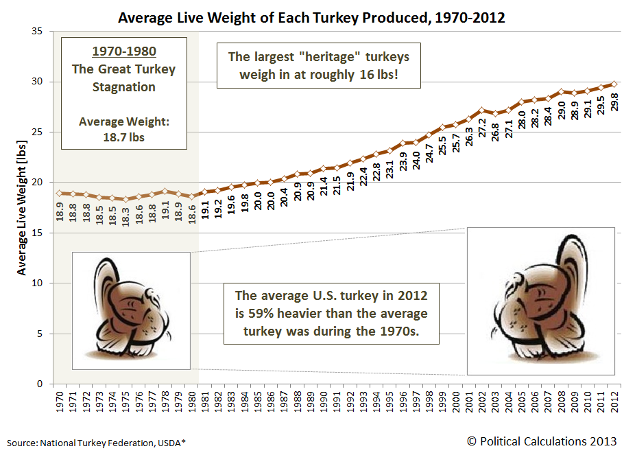 Average Live Weight of Each Turkey Produced, 1989-2012