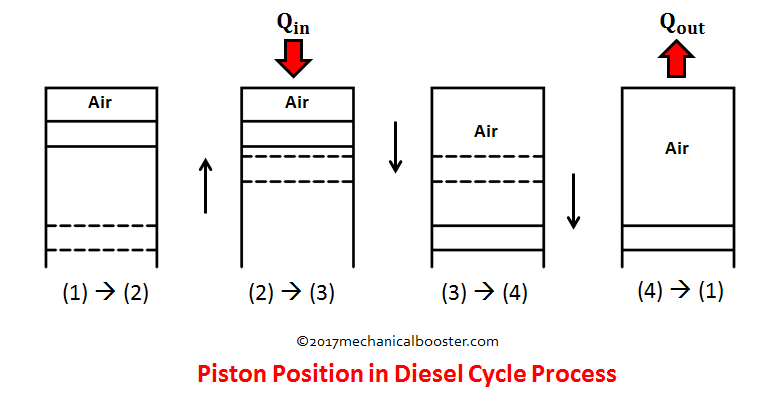 Diesel Cycle Process With P V And T S Diagram Mechanical Booster