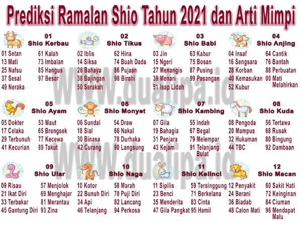 Prediksi Ramalan Shio Tahun 2021 dan Arti Mimpi