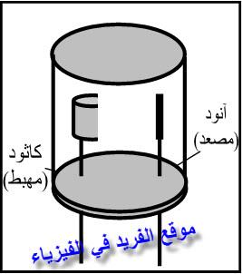 الخلية الكهروضوئية، تجربة الخلية الكهروضوئية في الفيزياء، تجربة التأثير الكهروضوئي، تركيب الخلية الكهروضوئية، وظيفة وفكرة عمل وتركيب الخلية الكهروضوئية، تعليلات على الخلية، شرح عمليها، دروس فيزياء الصف الثالث الثانوي ، منهج اليمن ، الوحدة السادسة الإشعاع والمادة