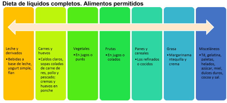 Alimentos claros permitidos liquidos dieta