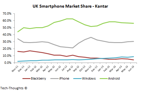 Kantar UK Smartphone Market Share
