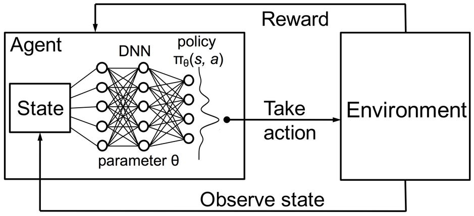 Deep Reinforcement Learning for Trading, NO! | Technical
