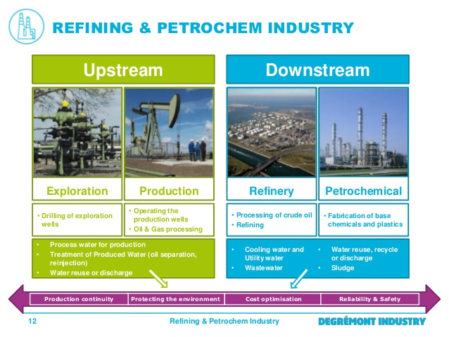 downstream petroleum industry The oil and gas industry is material to any economy as it has an impact on our everyday lives in various areas, including transportation, electricity, heating, lubricants and a variety of petrochemical products the downstream sector of the oil and gas industry involves the activities of petroleum.