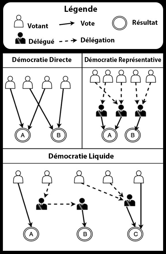 Citaten Democratie Directe : Petit programme démocratie liquide