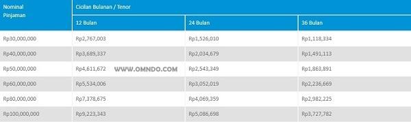 Tabel Angsuran Pinjaman BCA