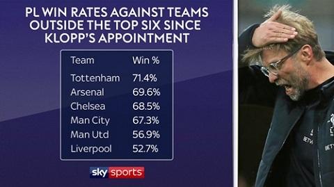 Tỷ lệ chiến thắng của Liverpool dưới thời Klopp khi đấu với các CLB ngoài nhóm sáu đội mạnh