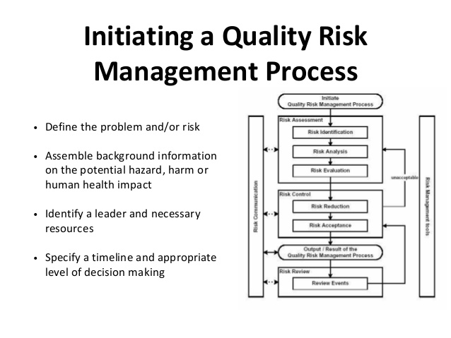 Quality Control, Risk and Quality Risk Management